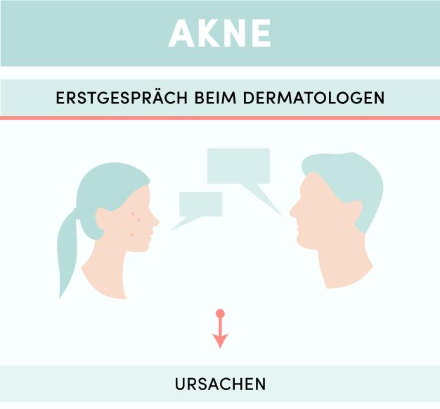Infografik_Akne_Mobil-01