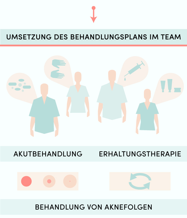 Infografik_Akne_Mobil-09