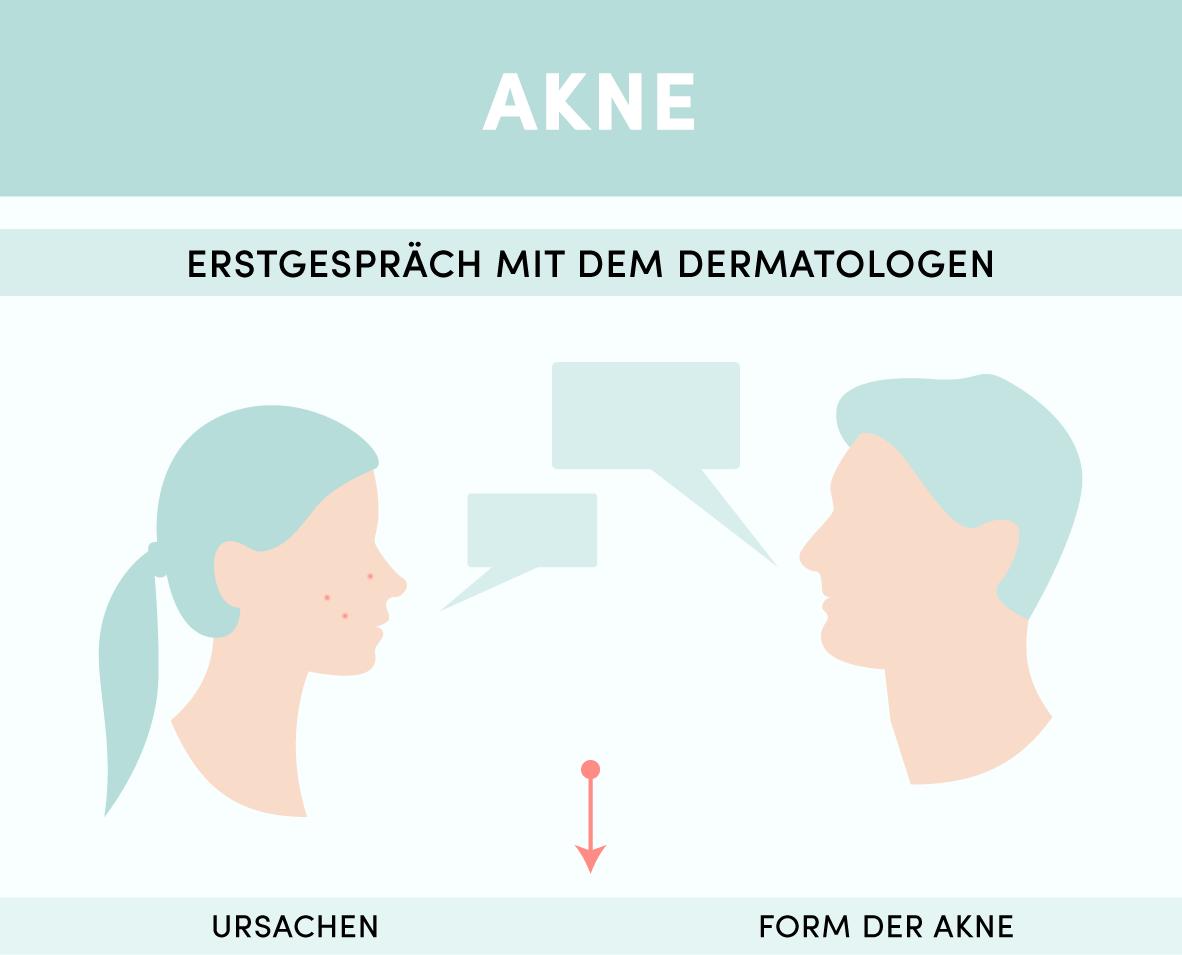 Infografik_Akne_inTeile_180517-01-01