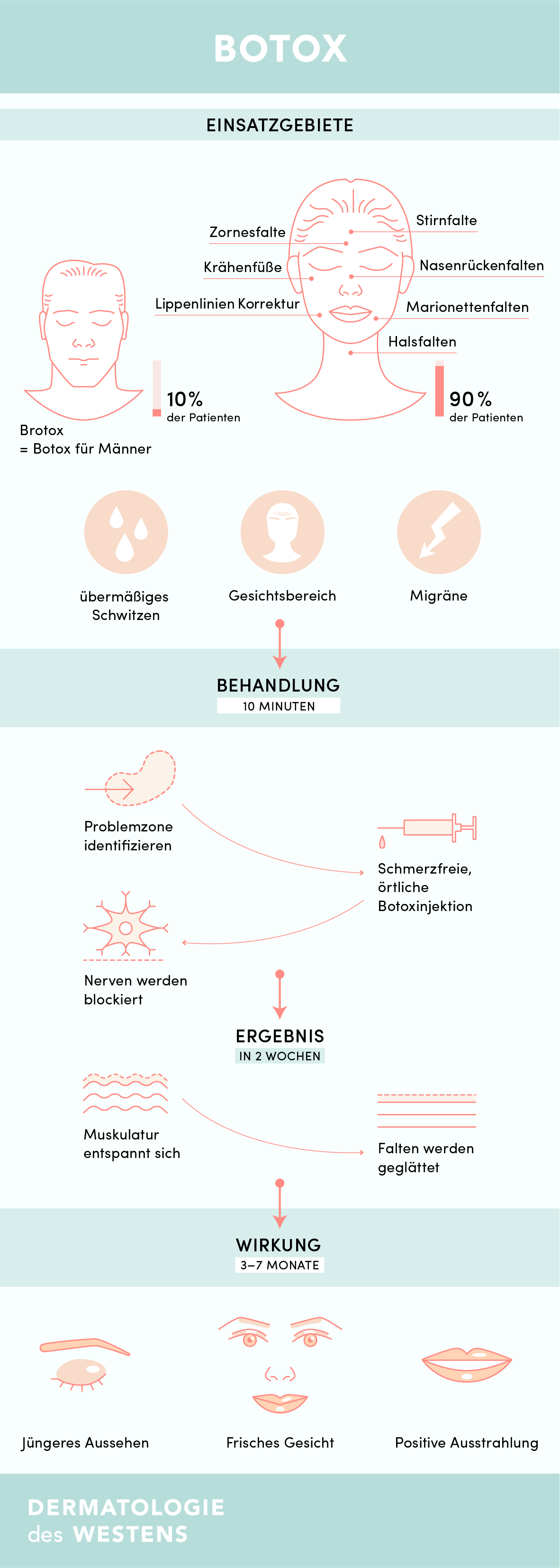 Infografik_Botox_150517-01