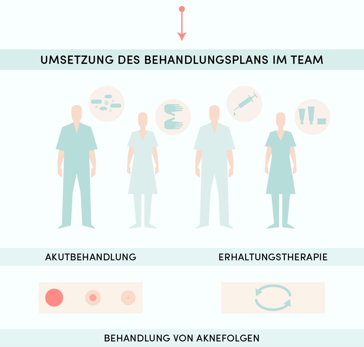 Infografik_Akne_inTeile_180517-07